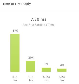 Average Response Times