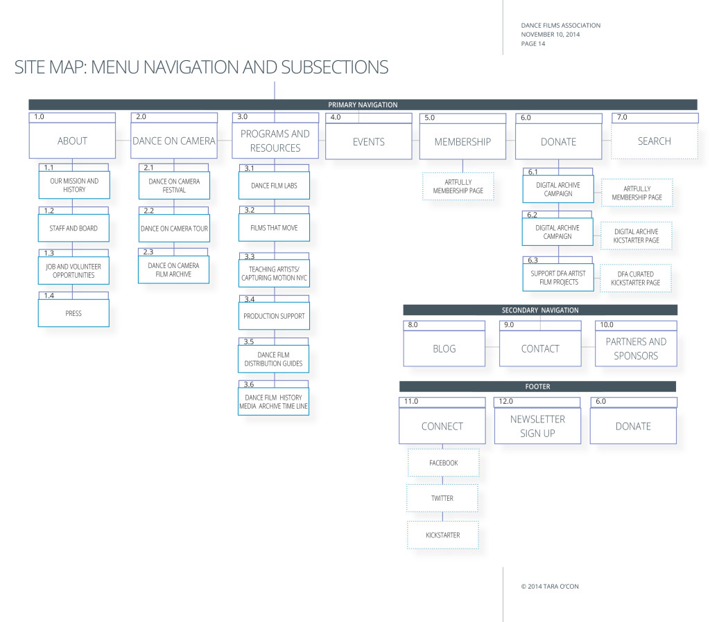 Sitemap navigation v-2